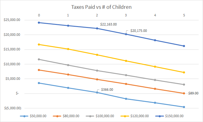 Federal taxes owed for different income levels compared to the number of children in the family