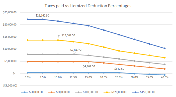 Taxes paid for different income levels compared to % of income spent on itemized deductions